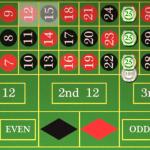 Méthode de roulette sur les transversales